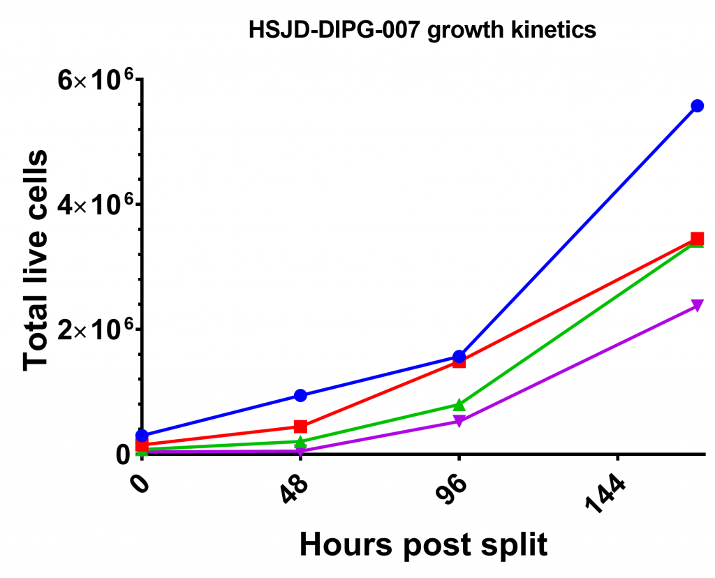 A graph showing the increasing cell number over 168h of the HSJD-DIPG-07 cell line.