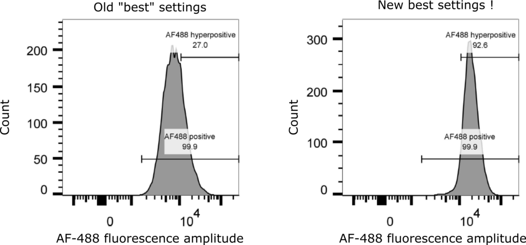 """Two side by side graphs entitled 'old """"best"""" settings' and 'new best settings!' that display the number of cells versus the amplitude of Alexa-Fluor 488 flourescence. The right hand graph show that these settings produce more highly fluorescent cells."""